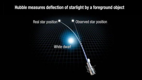 Ученые рассчитали массу белого карлика используя гравитацию