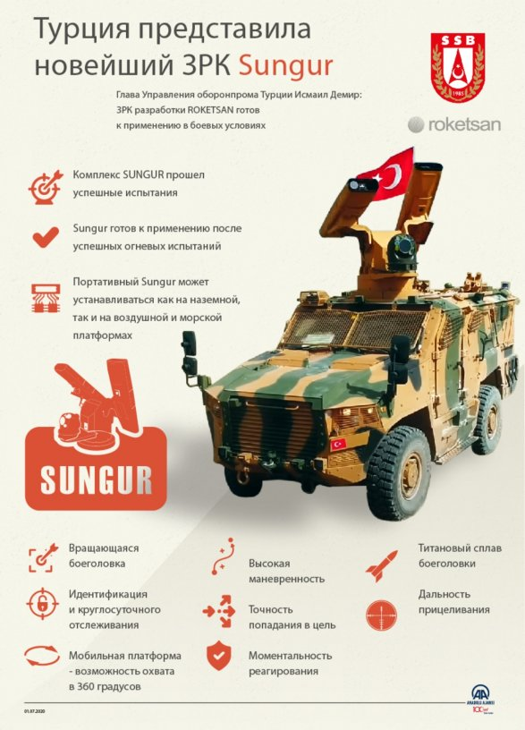 Защита от вертолетов и БПЛА: зенитная ракетная система Sungur усилит ВМС Турции