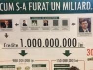 Как украсть миллиард в Молдове?